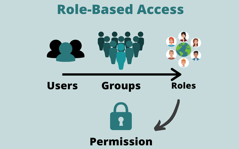 saas-role-based-access